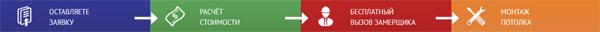 Триггер пошаговый алгоритм действий