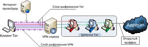 Схема VPN + Tor