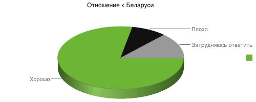 Отношение россиян к Беларуси