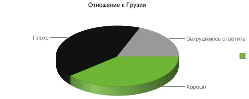 Отношение россиян к Грузии