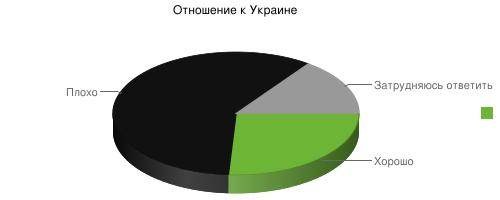 Отношение россиян к Украине