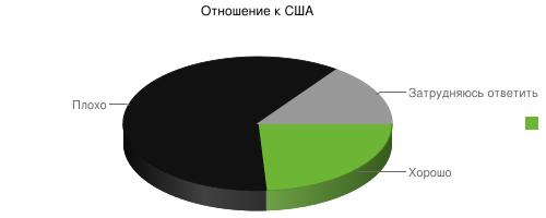 Отношение россиян к США